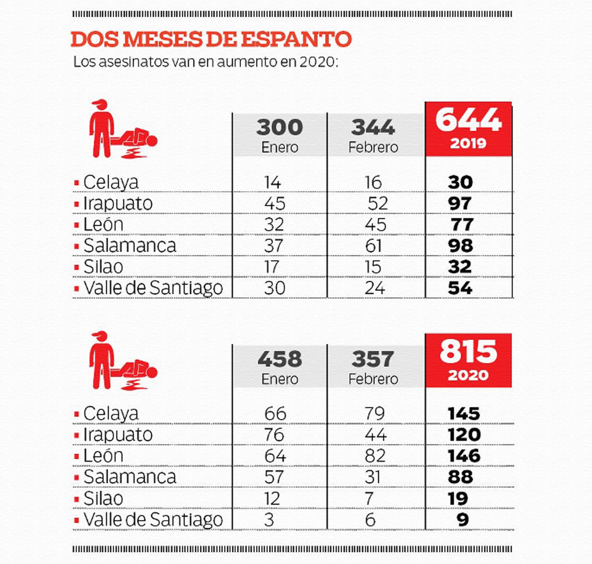 Homicidios dolosos cometidos en los meses de enero y febrero de 2020, comparados con los homicidios cometidos el año pasado, en el mismo periodo. La nueva estrategia el gobierno federal para combatir la inseguridad en Guanajuato no está funcionando. Infografia del periódico *AM*.