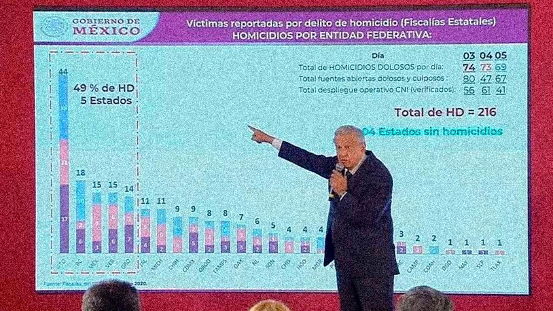 La decisión de atacar a los dos cárteles que se disputan el control del estado de Guanajuato de manera simultánea la tomó el Presidente de la República, con el objeto de disminuir la cifra global de homicidios dolosos que se cometen en el país. Captura de pantalla de la conferencia matutina del Presidente, del 7 de enero de este año.