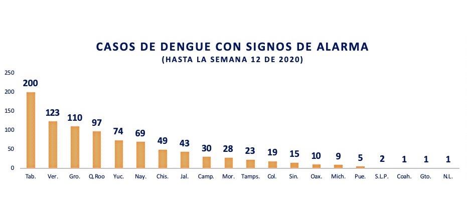 Fuente: elaboración de México Social con base en el Boletín Epidemiológico de la Secretaría de Salud, Semana 12-2020.